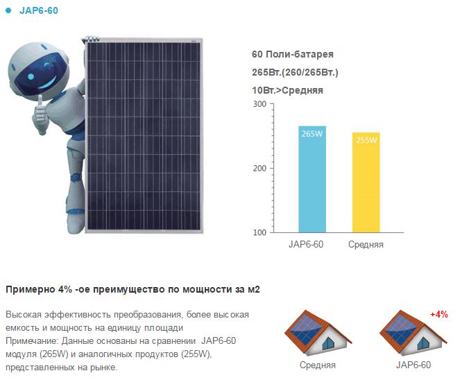купить солнечную батарею JA Solar JAP6-60 киев, Солнечные батареи JA Solar, солнечная, батарея, купить, цена, украина, модули, для дома, днепропетровск, киев, одесса, львов, харьков
