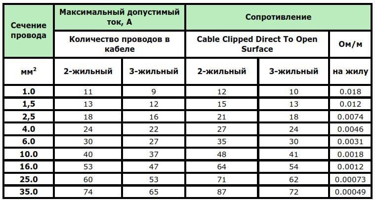 Сечение провода для систем 48В