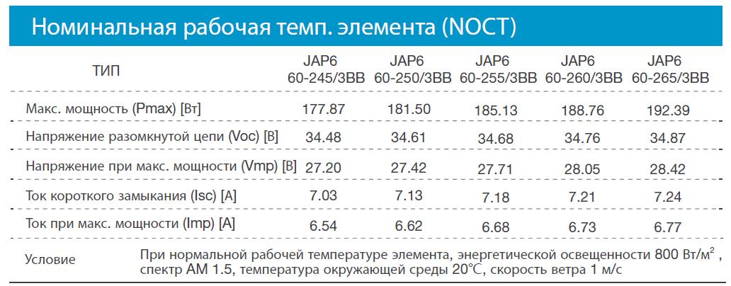 купить солнечные батареи JA Solar JAP6-60 киев
