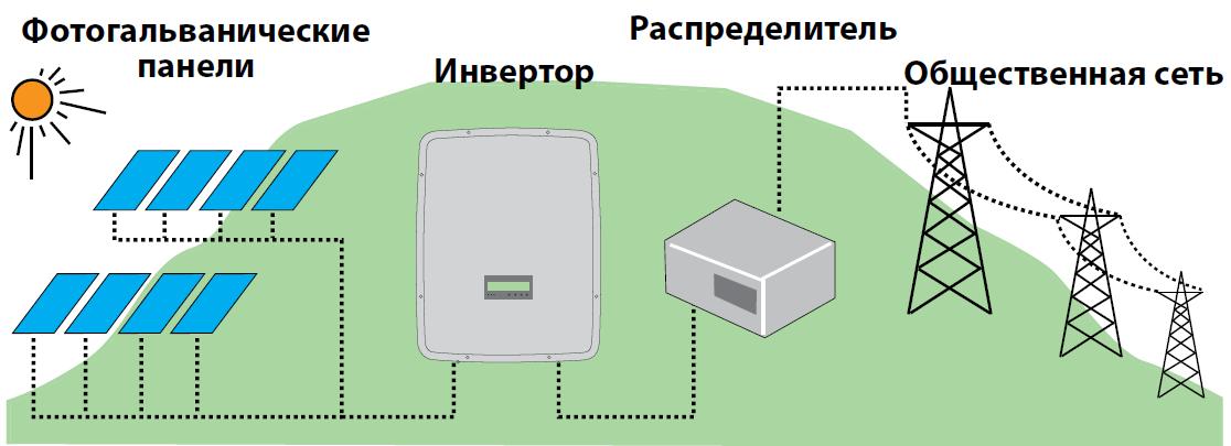 купить сетевой инвертор ABB для солнечных батарей