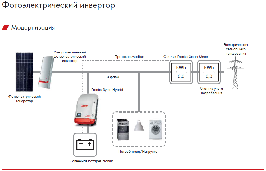 купить Fronius Hybrid Energy Package 6,0KWh