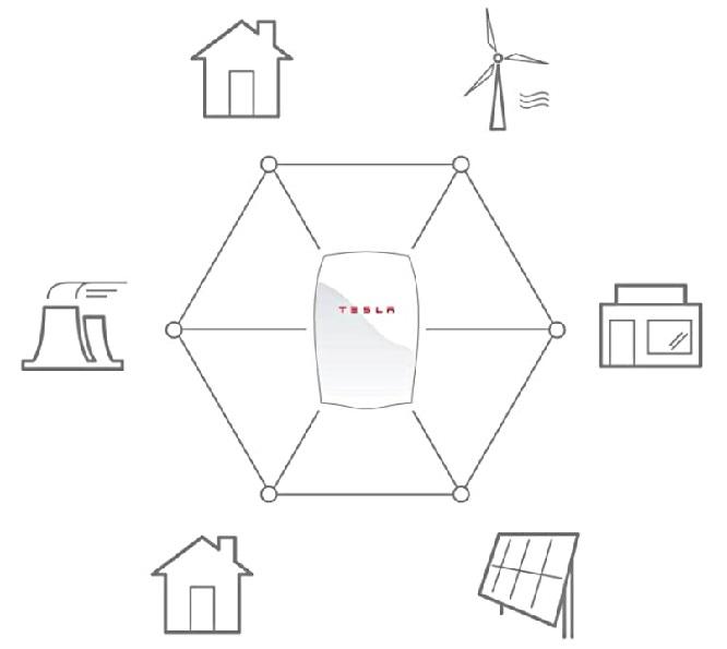tesla power bank, tesla battery price, solarcity, tesla home battery price